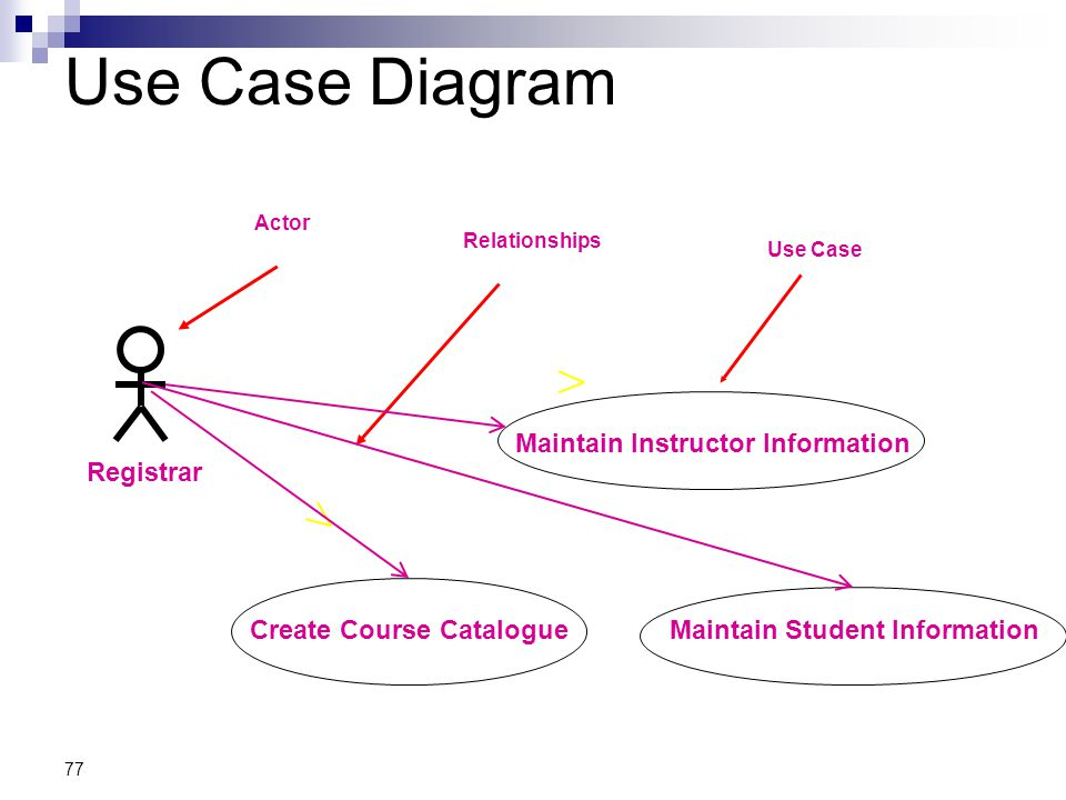 77 Use Case Diagram Maintain Instructor Information Create Course CatalogueMaintain Student Information Registrar Actor Relationships Use Case