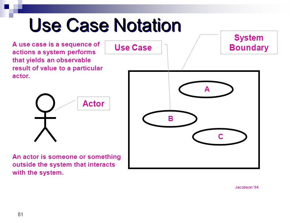 81 Use Case Notation A B C Jacobson '94 An actor is someone or something outside the system that interacts with the system. A use case is a sequence o