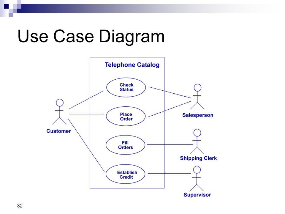 82 Use Case Diagram