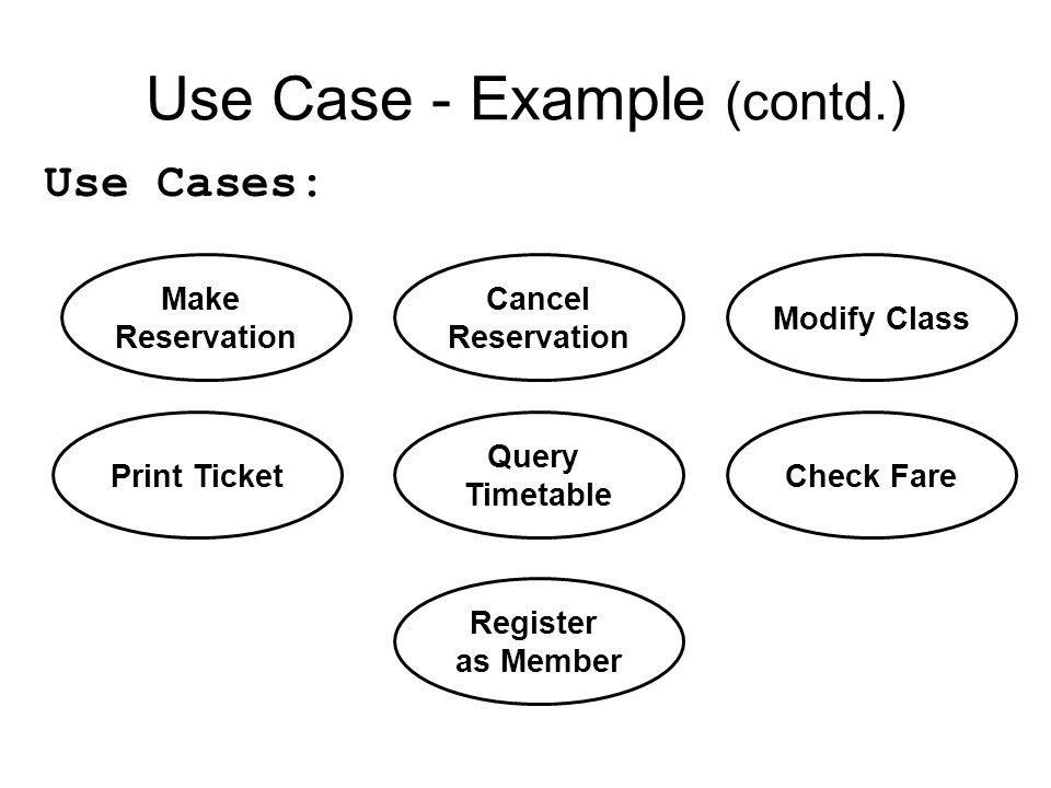 Use Case - Example (contd.) Make Reservation Cancel Reservation Modify Class Print Ticket Use Cases: Query Timetable Check Fare Register as Member