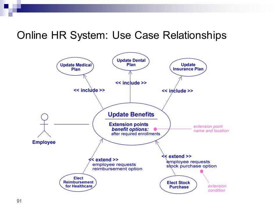 91 Online HR System: Use Case Relationships