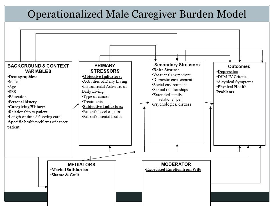 Operationalized Male Caregiver Burden Model MEDIATORS Marital Satisfaction Shame & Guilt PRIMARY STRESSORS Objective Indicators: Activities of Daily L