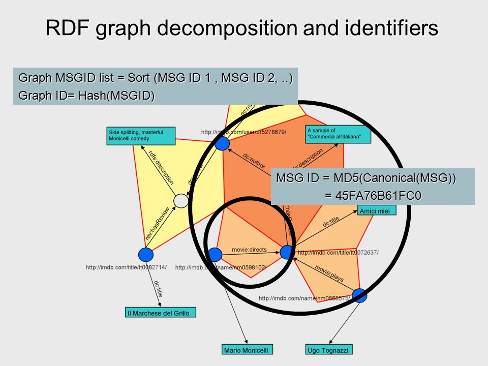 RDF graph decomposition and identifiers MSG ID = MD5(Canonical(MSG)) = 45FA76B61FC0 Graph MSGID list = Sort (MSG ID 1, MSG ID 2,..) Graph ID= Hash(MSG