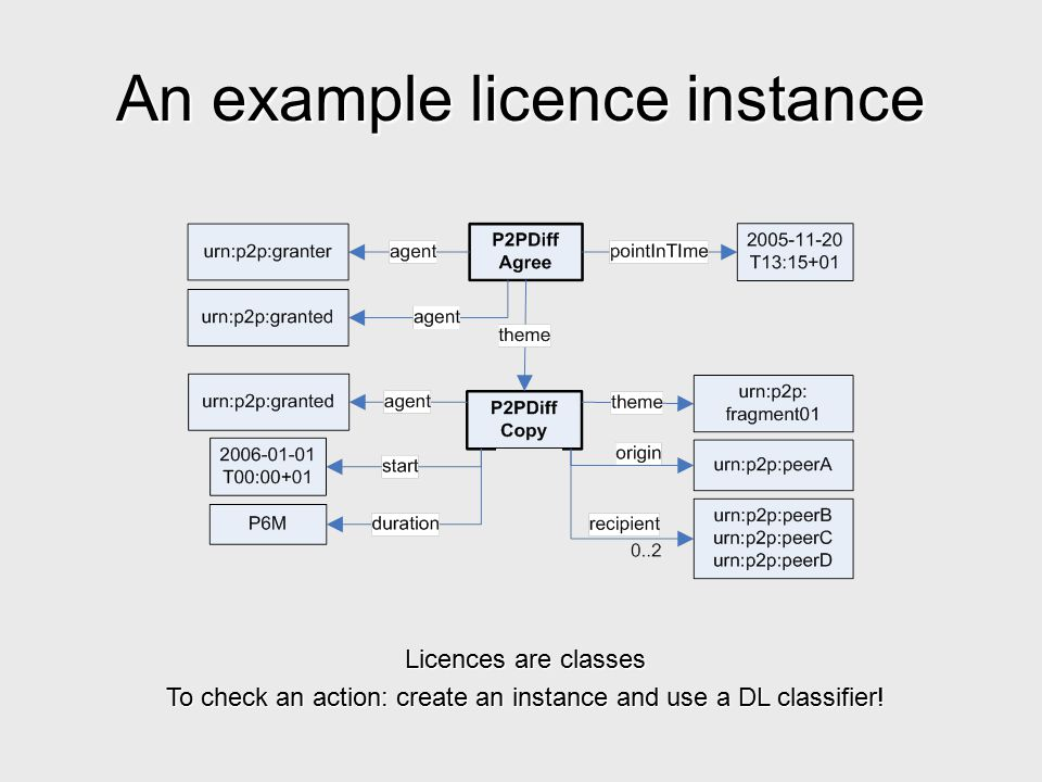 An example licence instance Licences are classes To check an action: create an instance and use a DL classifier!