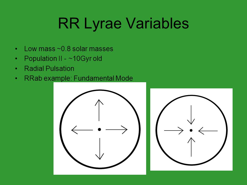 RR Lyrae Variables Low mass ~0.8 solar masses Population II - ~10Gyr old Radial Pulsation RRab example: Fundamental Mode