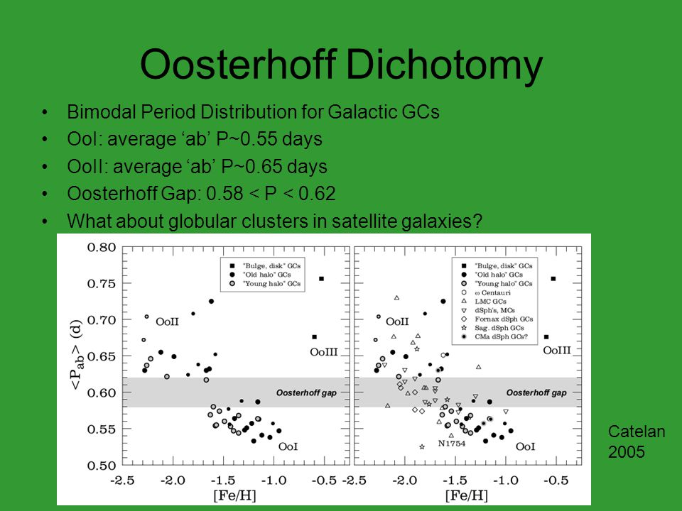 Oosterhoff Dichotomy Bimodal Period Distribution for Galactic GCs OoI: average 'ab' P~0.55 days OoII: average 'ab' P~0.65 days Oosterhoff Gap: 0.58 < P < 0.62 What about globular clusters in satellite galaxies.