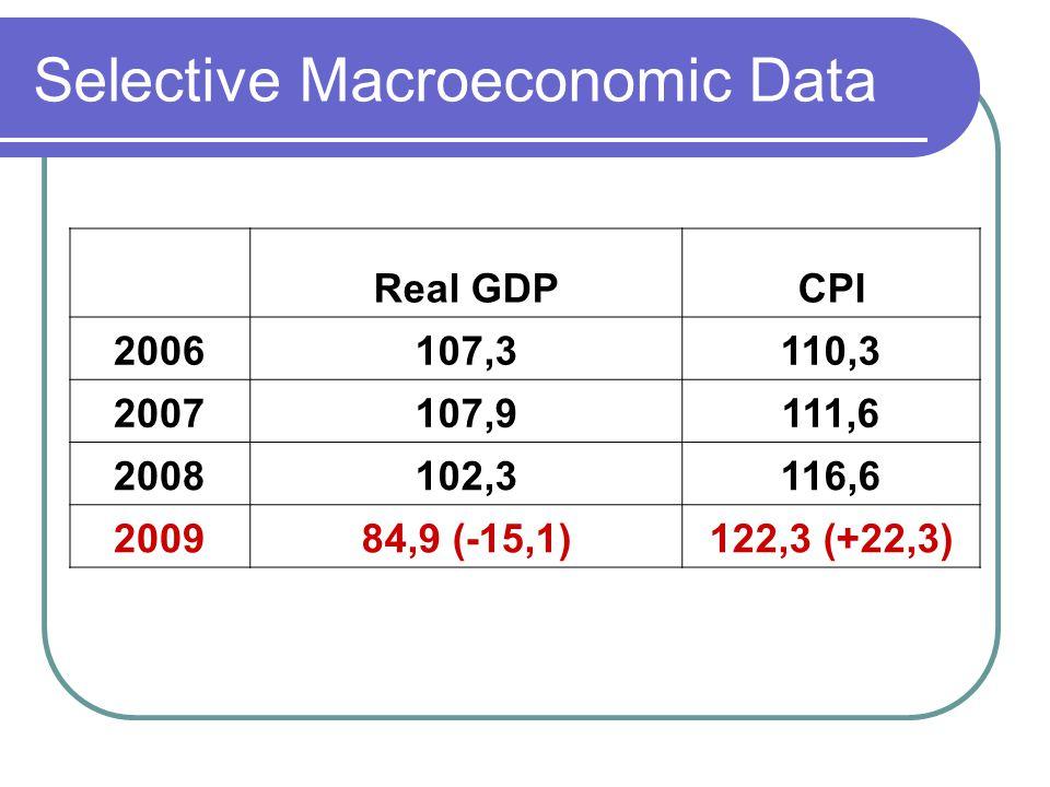Selective Macroeconomic Data Real GDPCPI 2006107,3110,3 2007107,9111,6 2008102,3116,6 200984,9 (-15,1)122,3 (+22,3)