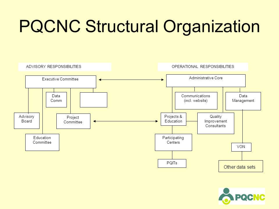 PQCNC Structural Organization Data Comm Project Committee Projects & Education Participating Centers PQITs Communications (incl.