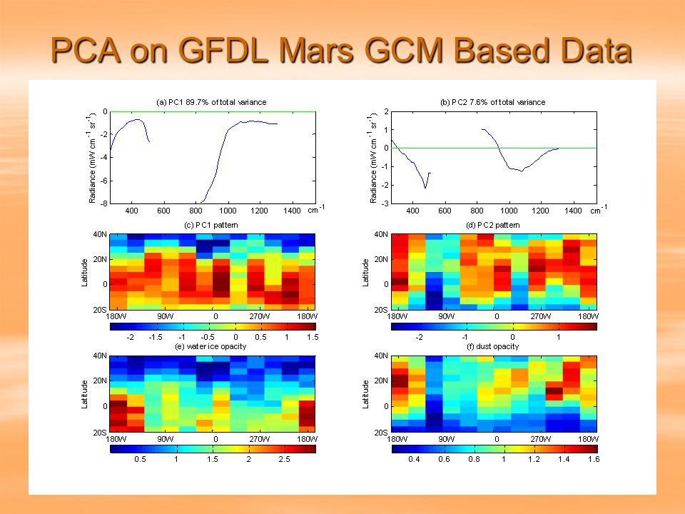 PCA on GFDL Mars GCM Based Data  Geophysical Fluid Dynamic Laboratory (GFDL) Mars General Circulation Model (GCM)  Spatial resolution: 6 degrees longitude, 5 degrees latitude, 20 vertical levels  Output fields: eight 3D fields, eleven 2D fields  Output interval: 2 sols, 2 Martian hours