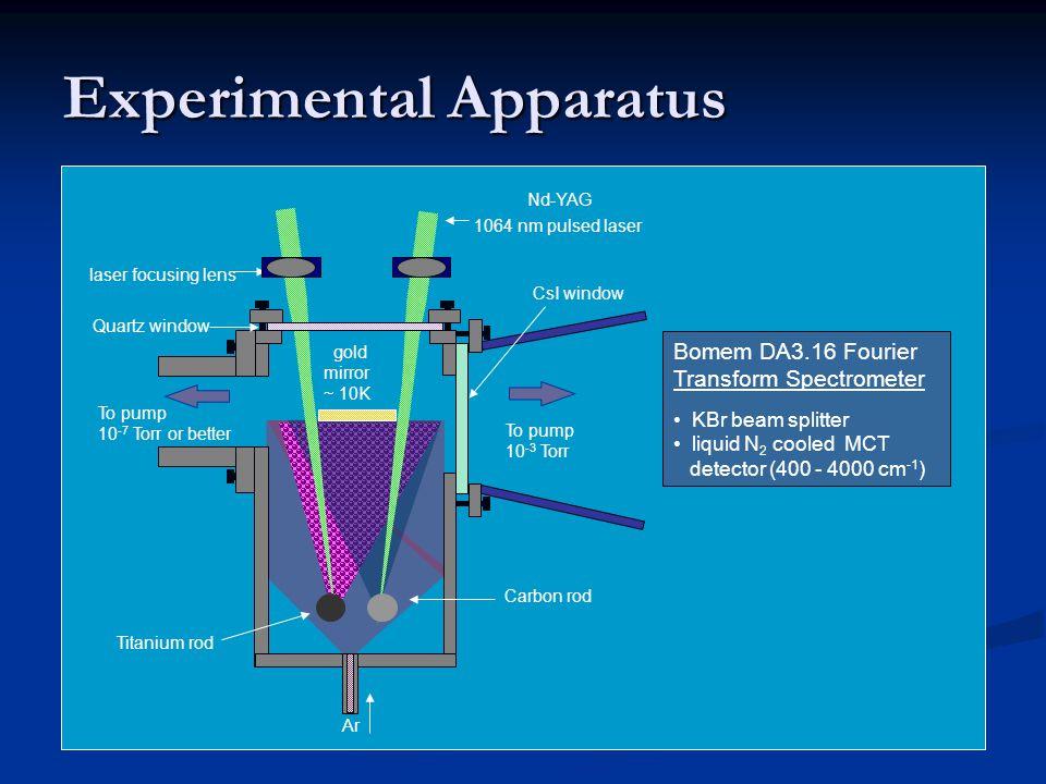Experimental Apparatus Nd-YAG 1064 nm pulsed laser Quartz window laser focusing lens Ar To pump 10 -7 Torr or better CsI window To pump 10 -3 Torr Car