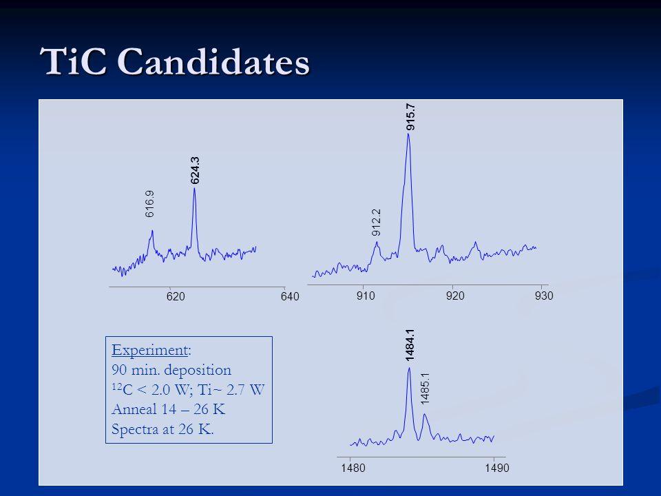 TiC Candidates 620 640 624.3 616.9 910 920 930 915.7 912.2 1480 1490 1484.1 1485.1 Experiment: 90 min.
