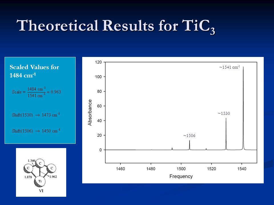 Theoretical Results for TiC 3 ~1541 cm -1 ~1506 ~1530 Scaled Values for 1484 cm -1