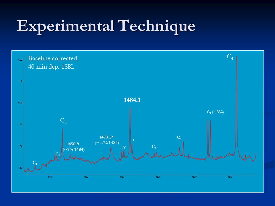 Experimental Technique 1.82 1.84 1.86 1.88 1.9 1.92 1440 1460 1480 1500 1520 1540 C4C4 C 4 (~8%) C4C4 C4C4 1484.1 C5C5 C5C5 C5C5 1450.9 (~9% 1484) 147