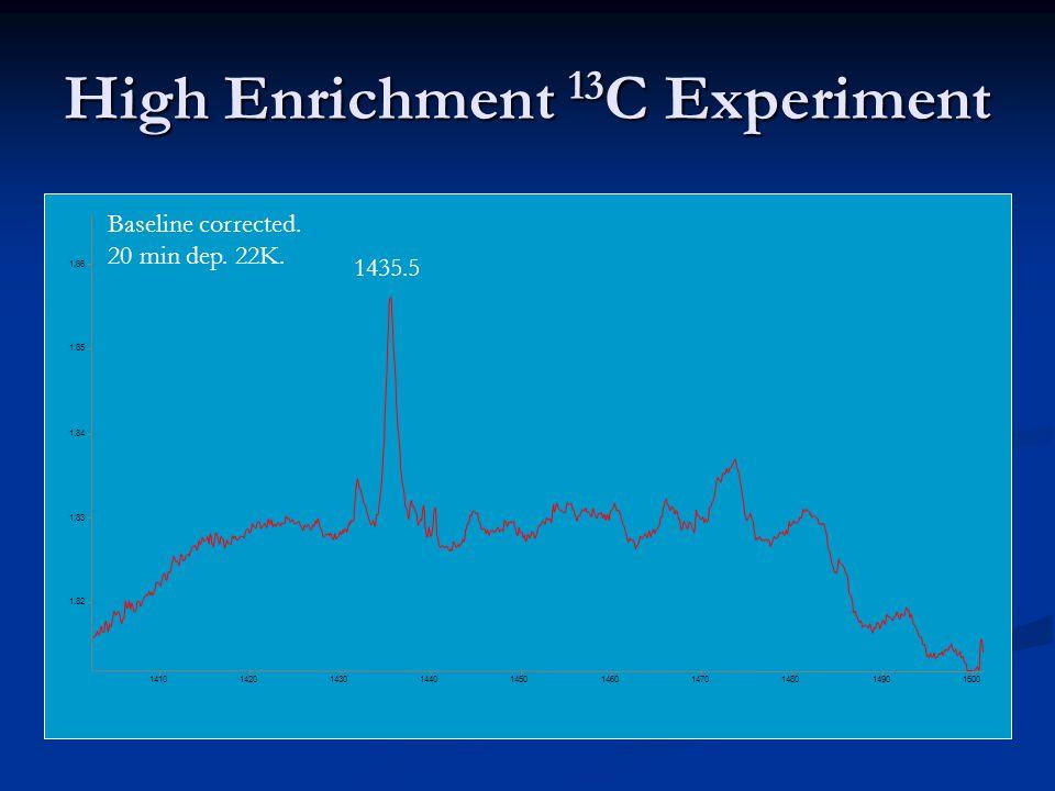 High Enrichment 13 C Experiment 1.82 1.83 1.84 1.85 1.86 1410 1420 1430 1440 1450 1460 1470 1480 1490 1500 1435.5 Baseline corrected. 20 min dep. 22K.