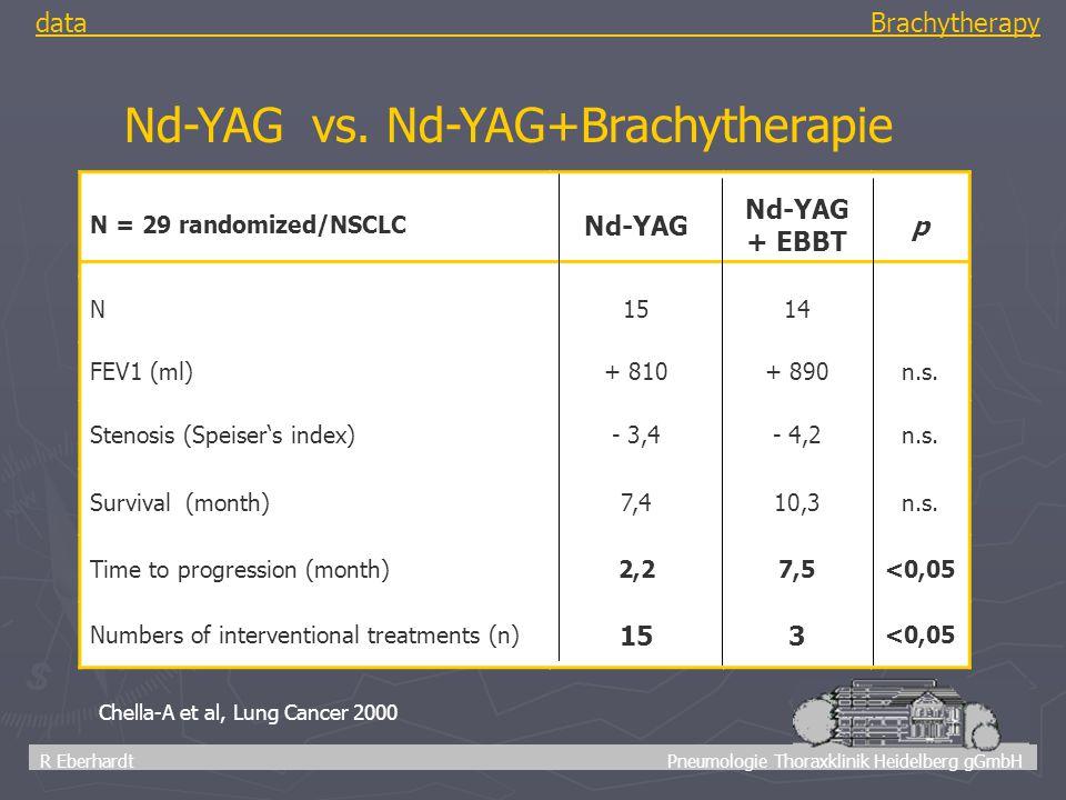 43 R Eberhardt Pneumologie Thoraxklinik Heidelberg gGmbH data Brachytherapy Chella-A et al, Lung Cancer 2000 Nd-YAG vs. Nd-YAG+Brachytherapie N = 29 r