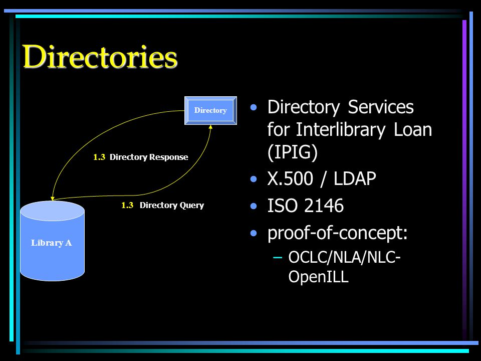 Directories Directory Services for Interlibrary Loan (IPIG) X.500 / LDAP ISO 2146 proof-of-concept: –OCLC/NLA/NLC- OpenILL Library A Directory 1.3 Directory Query 1.3 Directory Response