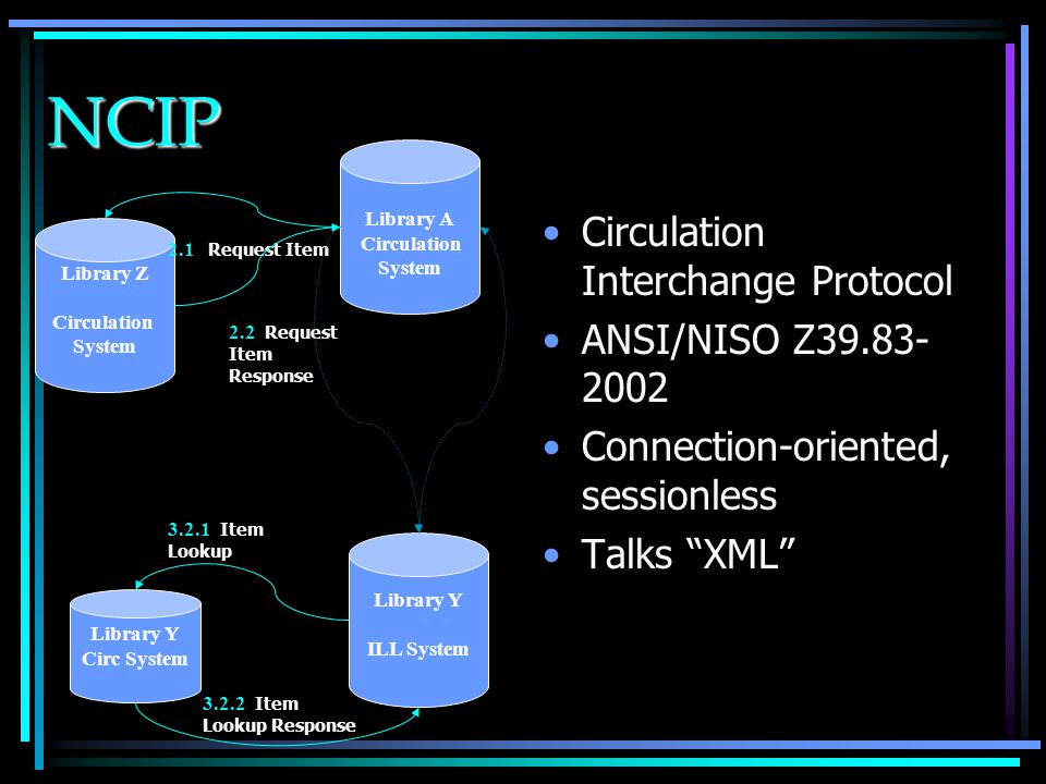 NCIP Circulation Interchange Protocol ANSI/NISO Z39.83- 2002 Connection-oriented, sessionless Talks XML Library A Circulation System Library Y ILL System Library Z Circulation System 2.1 Request Item 2.2 Request Item Response Library Y Circ System 3.2.1 Item Lookup 3.2.2 Item Lookup Response