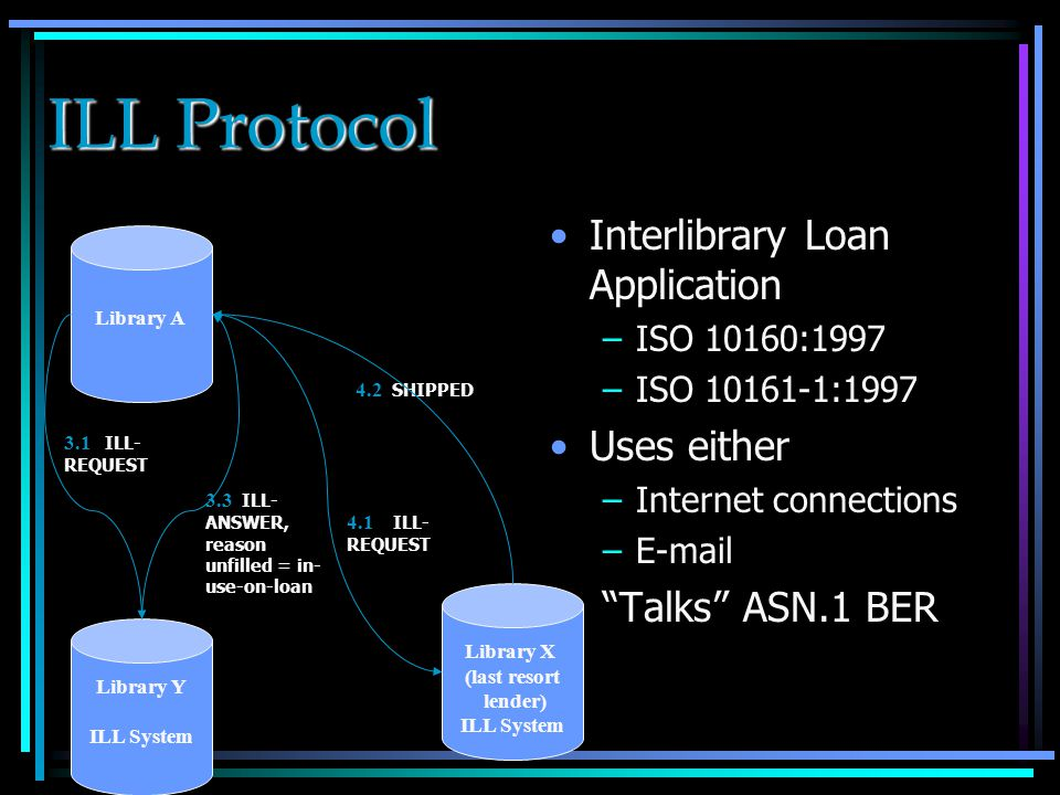 ILL Protocol Interlibrary Loan Application –ISO 10160:1997 –ISO 10161-1:1997 Uses either –Internet connections –E-mail Talks ASN.1 BER Library A Library X (last resort lender) ILL System Library Y ILL System 4.1 ILL- REQUEST 4.2 SHIPPED 3.1 ILL- REQUEST 3.3 ILL- ANSWER, reason unfilled = in- use-on-loan