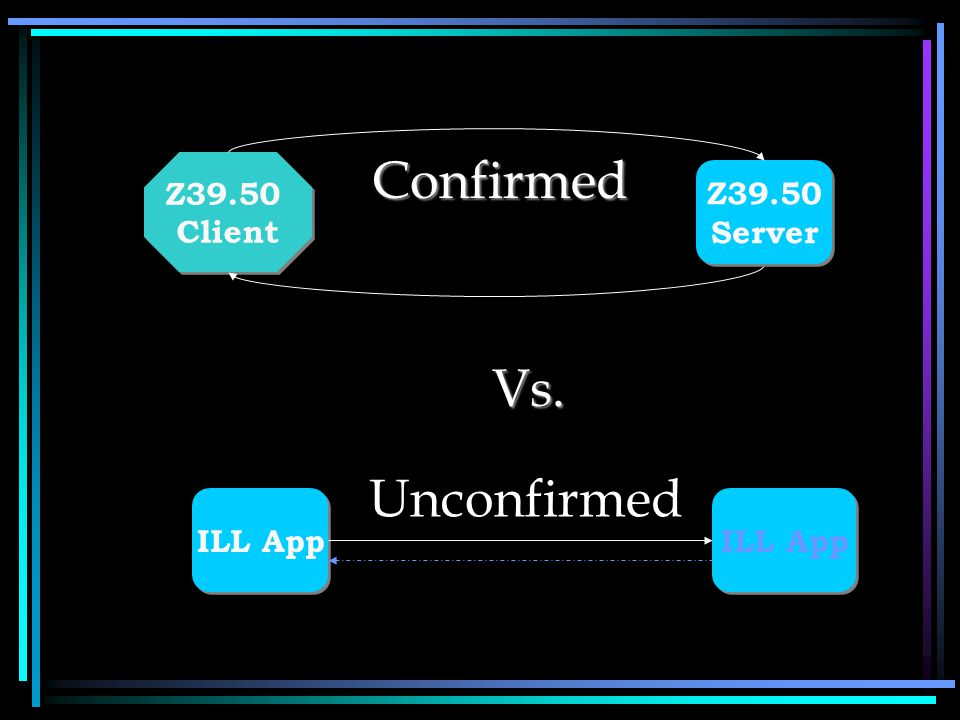 Unconfirmed Z39.50 Client Z39.50 Client ILL App Vs. Confirmed Z39.50 Server Z39.50 Server