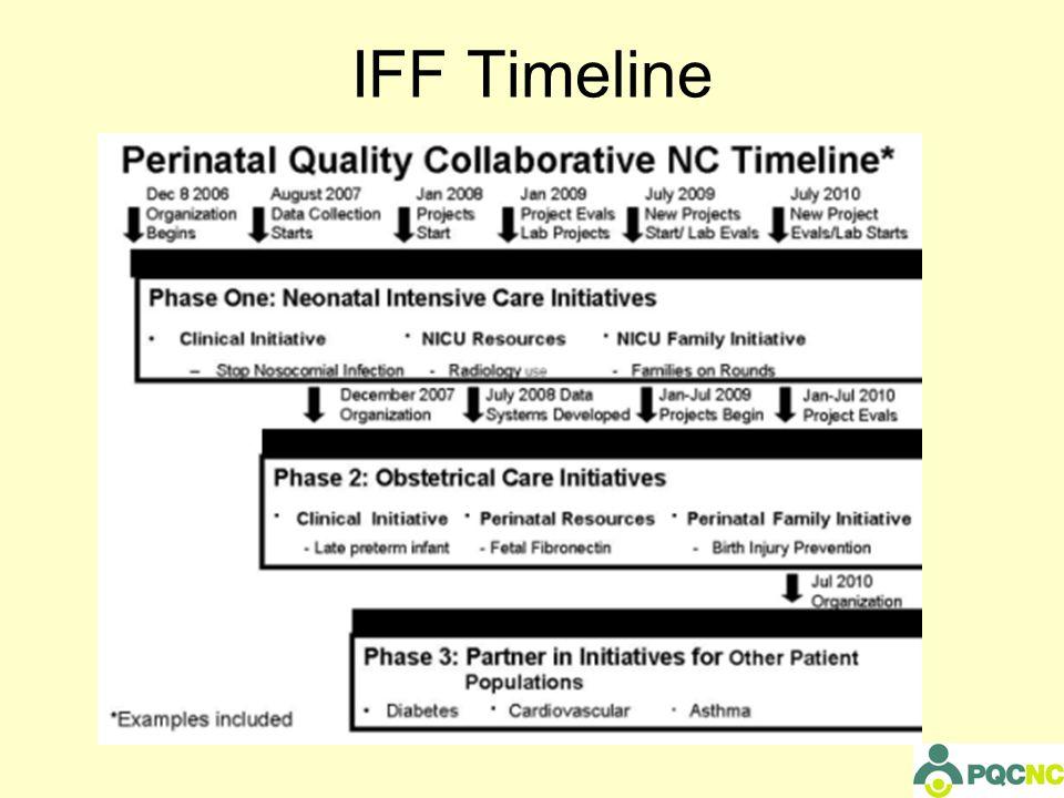 IFF Timeline
