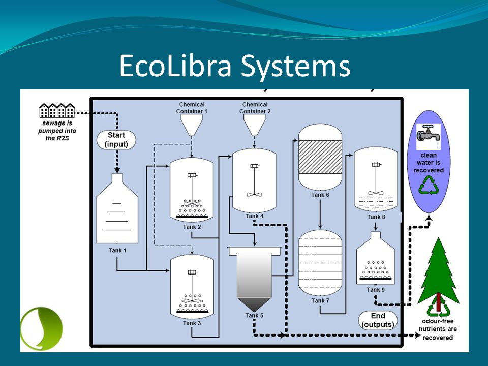 EcoLibra Systems