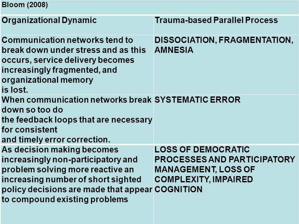 Bloom (2008) Organizational DynamicTrauma-based Parallel Process Communication networks tend to break down under stress and as this occurs, service delivery becomes increasingly fragmented, and organizational memory is lost.