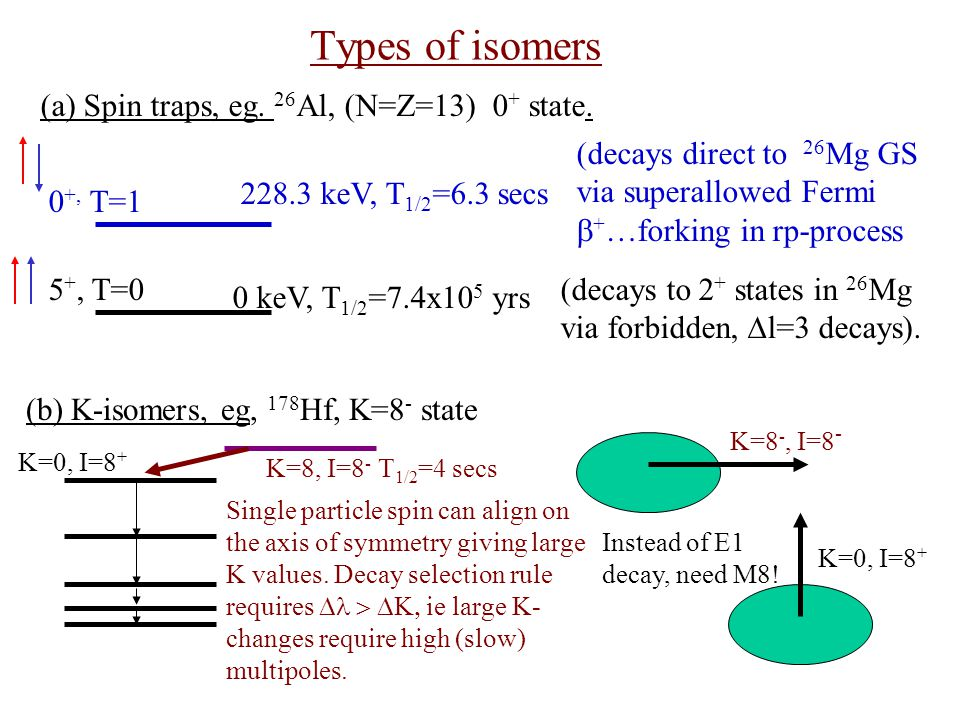 Seniority (spherical shell residual interaction) Isomers