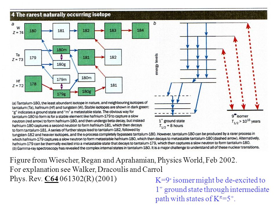 Astrophysical Consequences of Isomers  Ta is 'stable' in its isomeric state, but its ground state decays in hours.