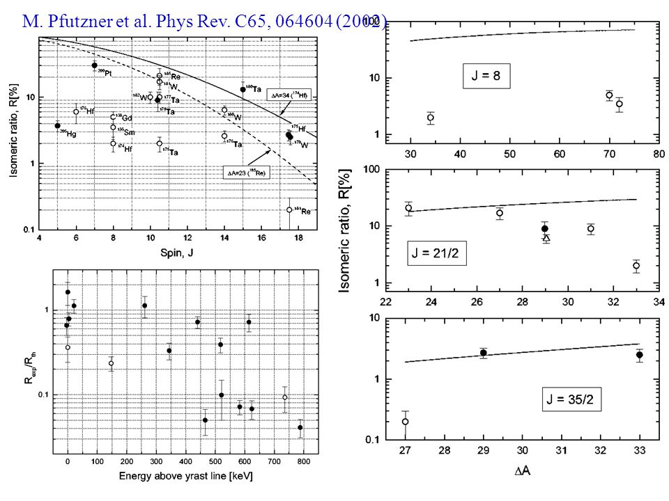 Isomeric Ratio Calculations M. Pfutzner et al. Phys Rev. C65, 064604 (2002)