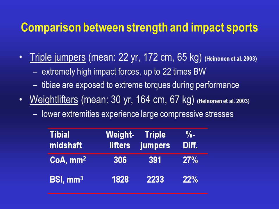 Comparison between strength and impact sports Triple jumpers (mean: 22 yr, 172 cm, 65 kg) (Heinonen et al.