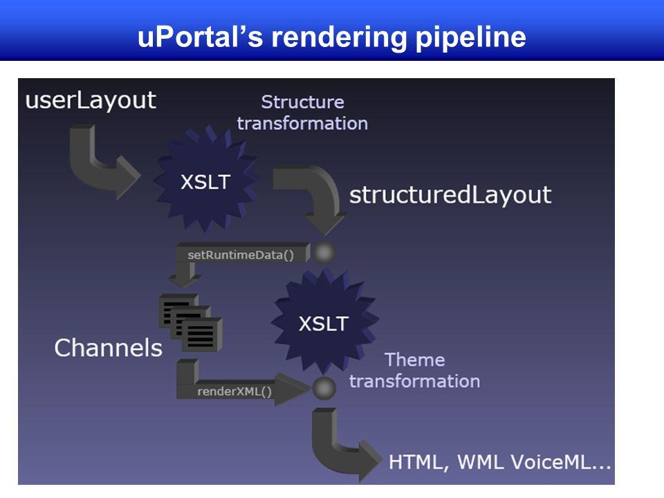 uPortal's rendering pipeline