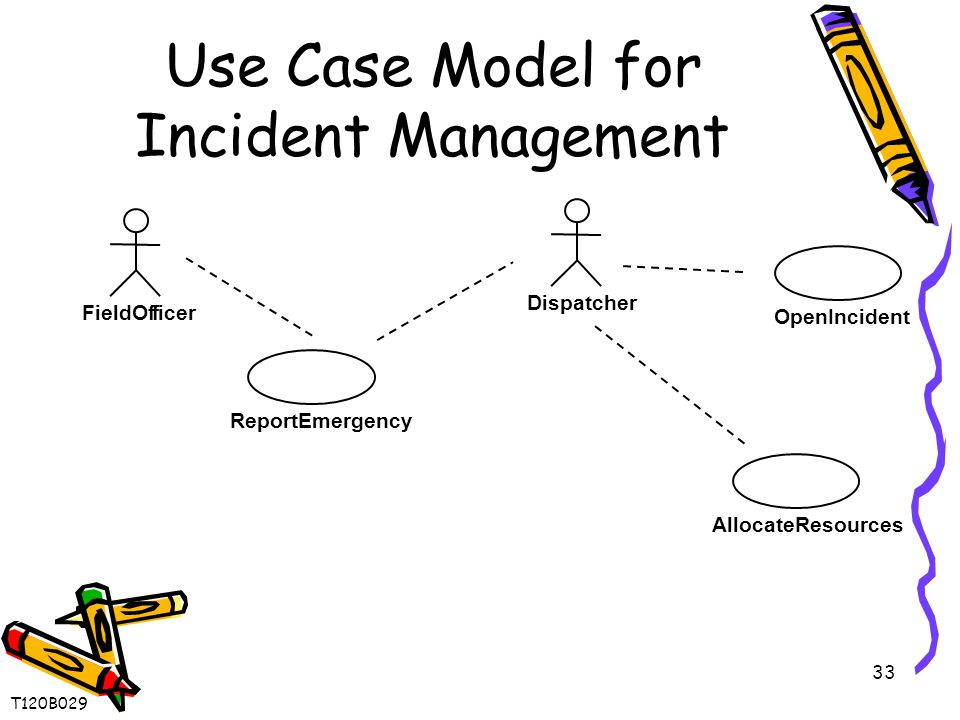 33 Use Case Model for Incident Management ReportEmergency FieldOfficer Dispatcher OpenIncident AllocateResources T120B029