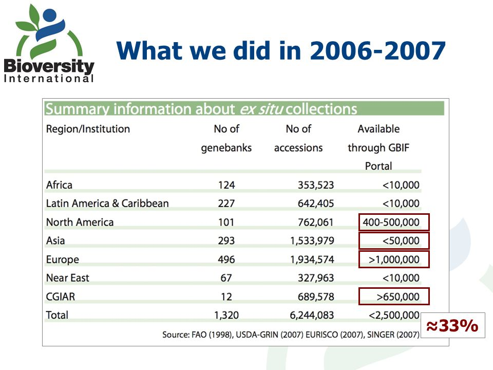 What we did in 2006-2007 ≈33%