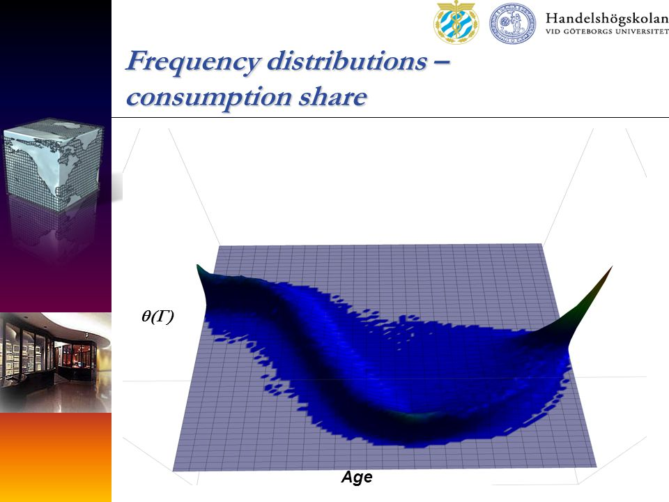 Frequency distributions – consumption share  Age