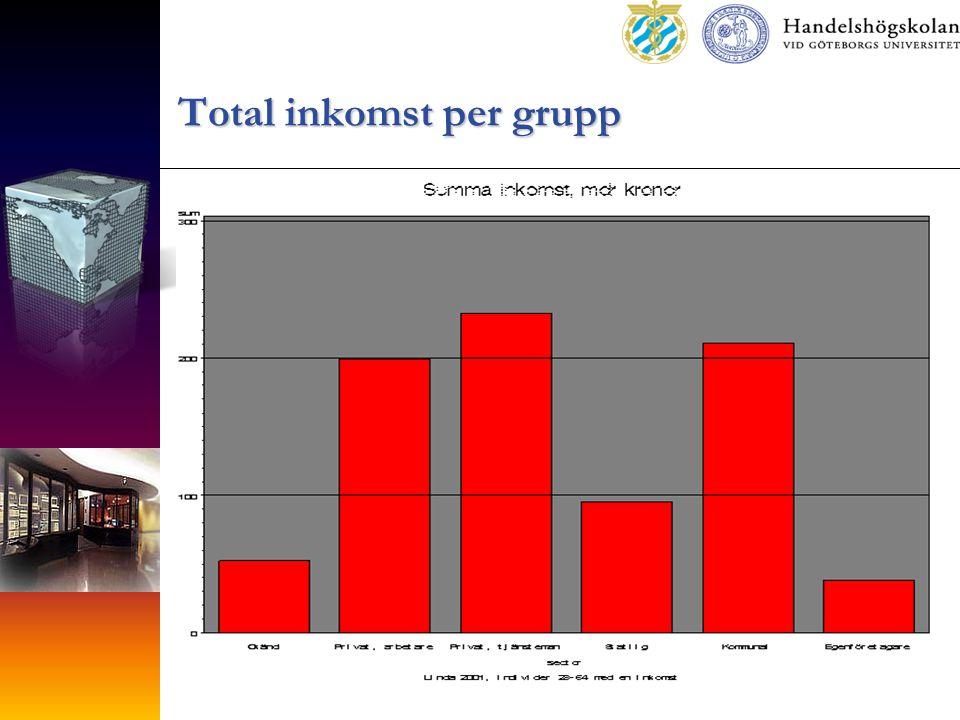 Total inkomst per grupp