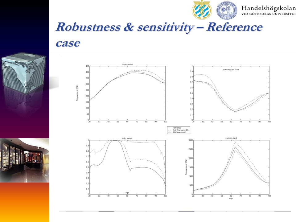 Robustness & sensitivity – Reference case