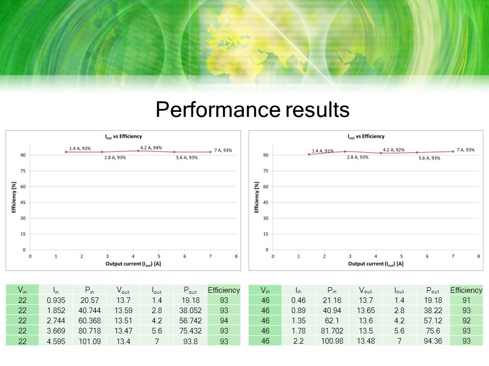 Performance results V in I in P in V out I out P out Efficiency 220.93520.5713.71.419.1893 221.85240.74413.592.838.05293 222.74460.36813.514.256.74294 223.66980.71813.475.675.43293 224.595101.0913.4793.893 V in I in P in V out I out P out Efficiency 460.4621.1613.71.419.1891 460.8940.9413.652.838.2293 461.3562.113.64.257.1292 461.7881.70213.55.675.693 462.2100.9813.48794.3693