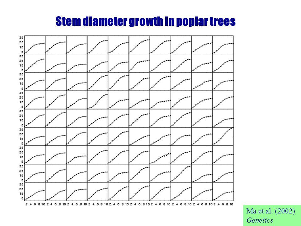 Stem diameter growth in poplar trees Ma et al. (2002) Genetics