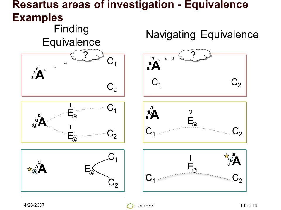 4/28/2007 14 of 19 Finding Equivalence A a a a C1C1 C2C2 A a a a C1C1 C2C2 A a a a C1C1 C2C2 EaEa EaEa .