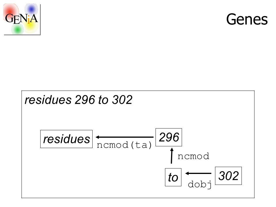 Genes residues 296 to 302 residues 296 to 302 ncmod(ta) ncmod dobj
