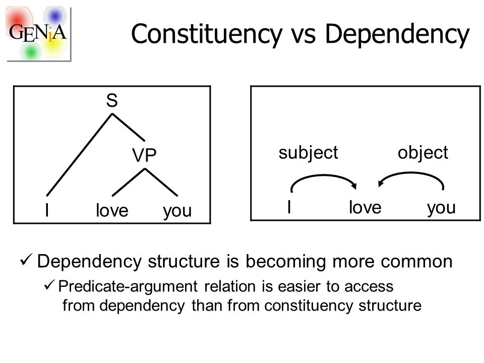 Constituency vs Dependency Dependency structure is becoming more common Predicate-argument relation is easier to access from dependency than from constituency structure S VP Iloveyou subjectobject Iloveyou