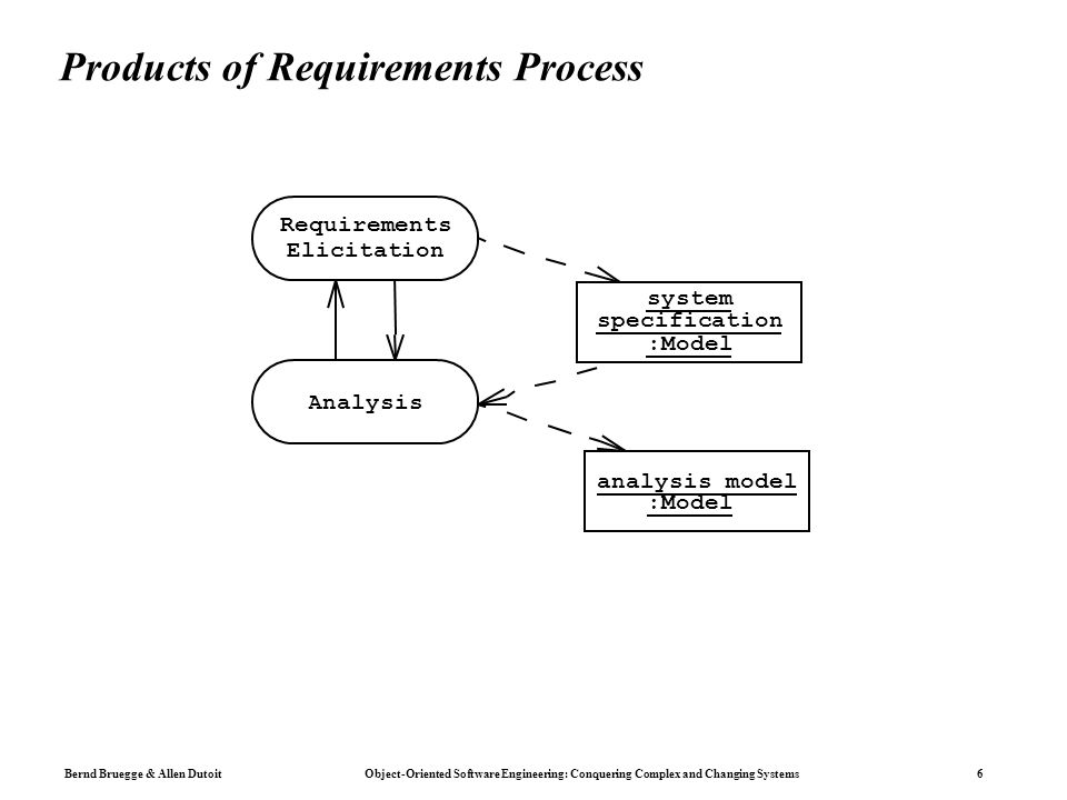 Bernd Bruegge & Allen Dutoit Object-Oriented Software Engineering: Conquering Complex and Changing Systems 6 Products of Requirements Process Requirements Elicitation analysis model :Model system specification :Model Analysis