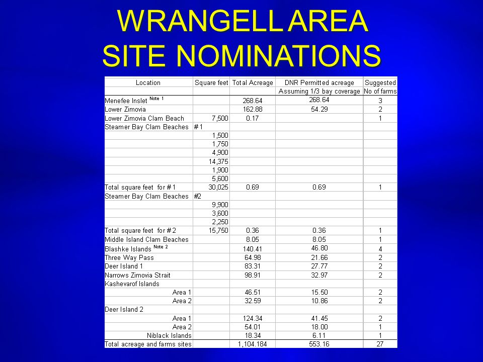 WRANGELL AREA SITE NOMINATIONS WRANGELL AREA SITE NOMINATIONS