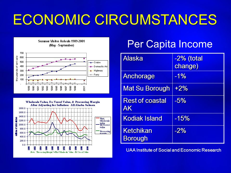 ECONOMIC CIRCUMSTANCES Alaska -2% (total change) Anchorage-1% Mat Su Borough +2% Rest of coastal AK -5% Kodiak Island -15% Ketchikan Borough -2% Per C