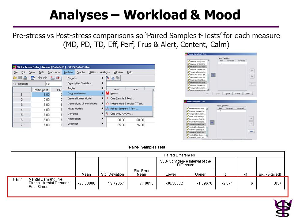 Analyses – Workload & Mood Pre-stress vs Post-stress comparisons so 'Paired Samples t-Tests' for each measure (MD, PD, TD, Eff, Perf, Frus & Alert, Co