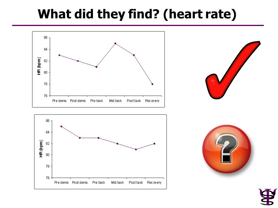 What did they find? (heart rate)