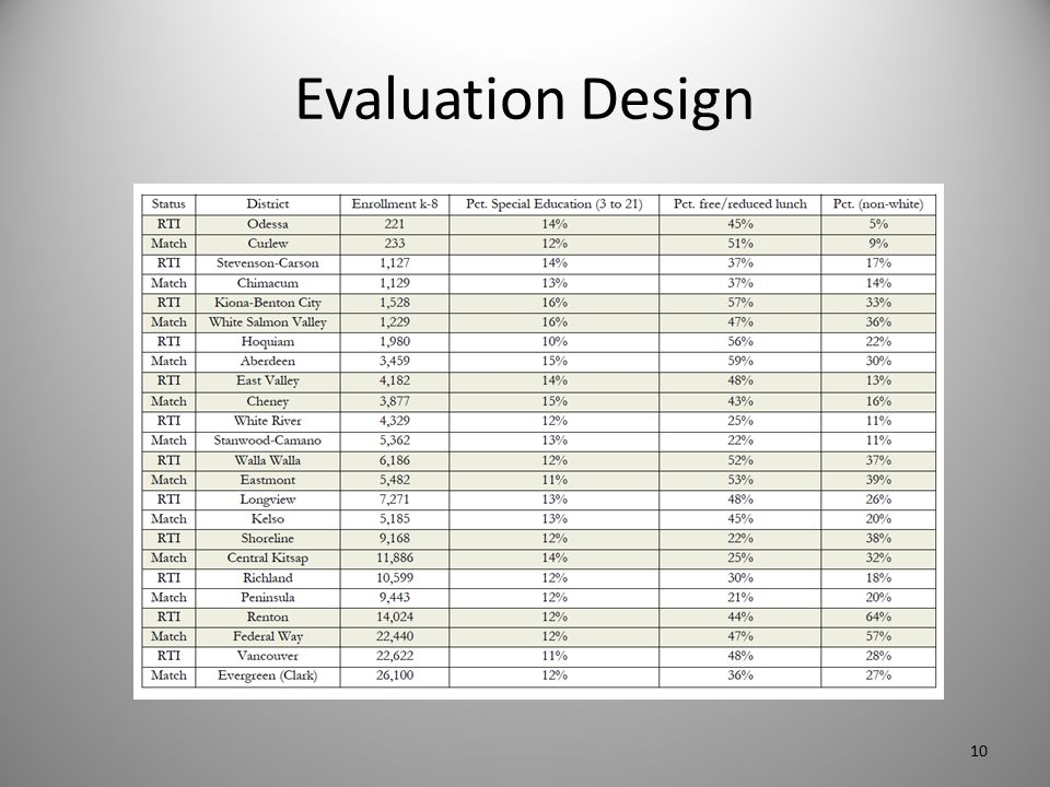 Evaluation Design 10