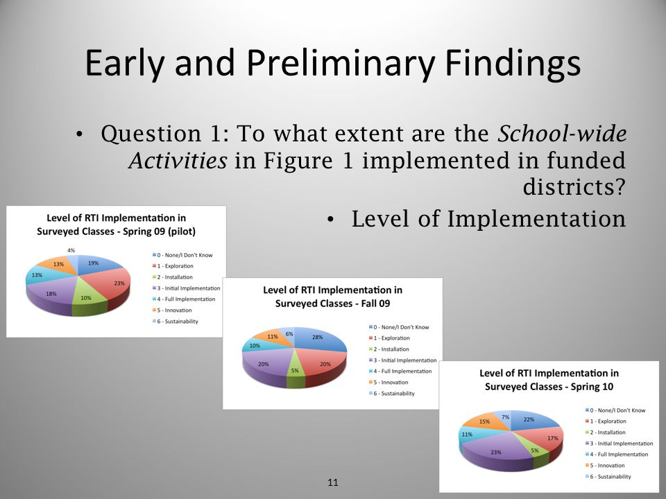 Early and Preliminary Findings Question 1: To what extent are the School-wide Activities in Figure 1 implemented in funded districts? Level of Impleme