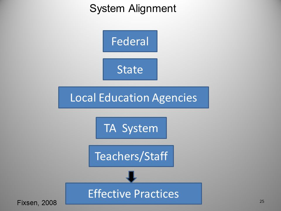 Federal State Local Education Agencies TA System Teachers/Staff Effective Practices System Alignment Fixsen, 2008 25
