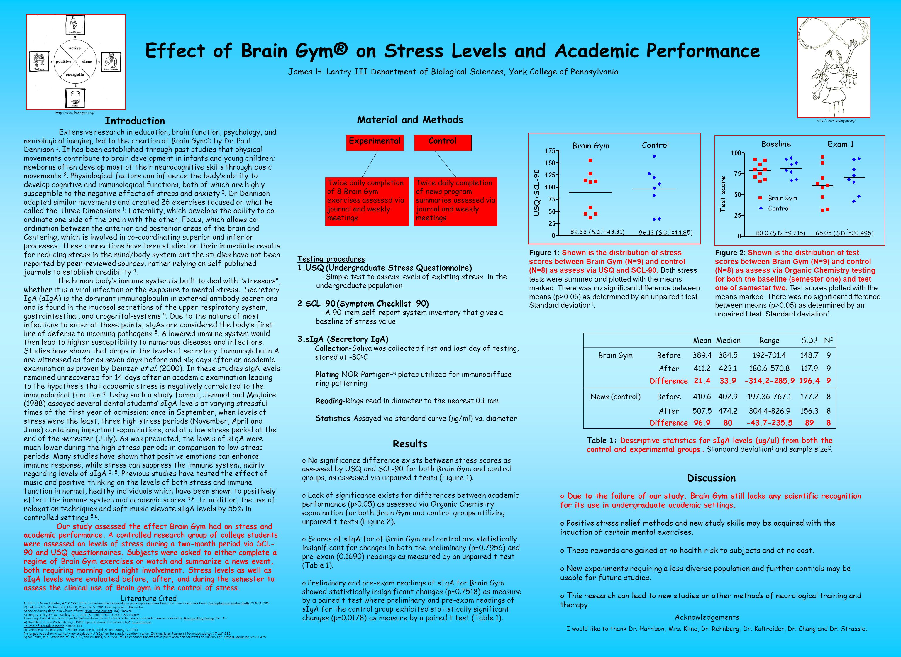 Effect of Brain Gym® on Stress Levels and Academic Performance Extensive research in education, brain function, psychology, and neurological imaging,